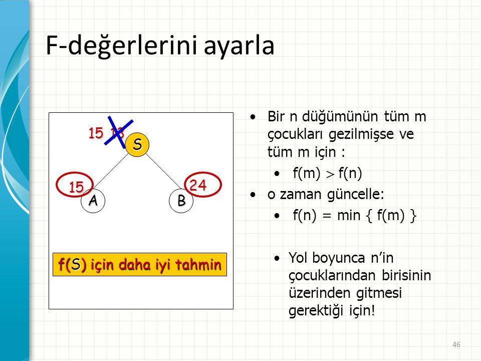 46 F-değerlerini ayarla S AB 13 15 24 15 f(S) için daha iyi tahmin Bir n düğümünün tüm m çocukları gezilmişse ve tüm m için : f(m)  f(n) o zaman günc