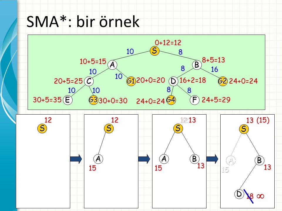 47 SMA*: bir örnek S AB CG1DG2 EG3G4F 0+12=12 8+5=13 10+5=15 24+0=24 16+2=1820+0=20 20+5=25 30+5=35 30+0=30 24+0=24 24+5=29 10 8 10 10 8 16 1010 8 8 S