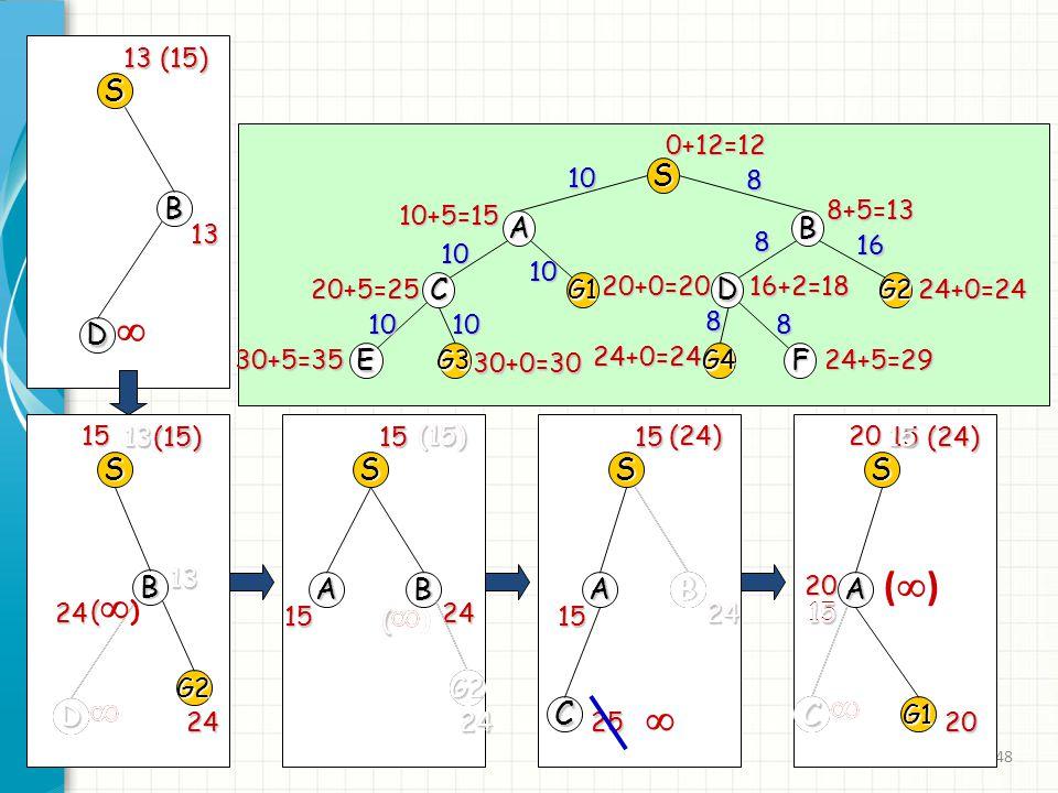 48 S 13 (15) B 13 D  S 13 B D  13 (15) 13 15 G2 24 13 D  (()(() 24 S AB CG1DG2 EG3G4F0+12=128+5=13 10+5=15 24+0=24 16+2=1820+0=20 20+5=25 30+5=35