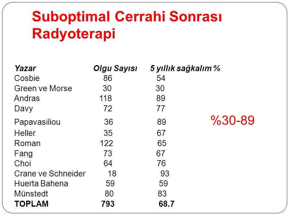 Suboptimal Cerrahi Sonrası Radyoterapi Yazar Olgu Sayısı 5 yıllık sağkalım % Cosbie 86 54 Green ve Morse 30 30 Andras 118 89 Davy 72 77 Papavasiliou 3