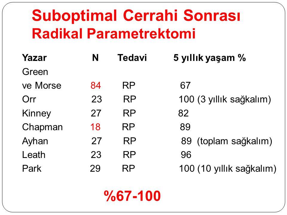 Suboptimal Cerrahi Sonrası Radikal Parametrektomi Yazar N Tedavi 5 yıllık yaşam % Green ve Morse 84 RP 67 Orr 23 RP 100 (3 yıllık sağkalım) Kinney 27