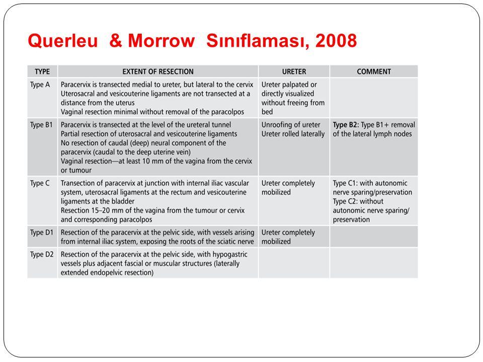 Radikal Parametrektomi Orr, 1986: 23 olgu Margin – olgular, gross rezidü – olgular 6 olguda reoperasyonda rezidü + Mesane rüptürü % 33 3 yıllık yaşam % 100