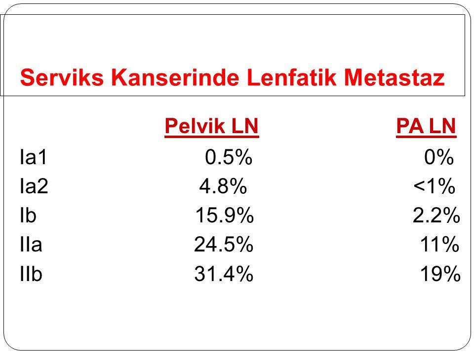 Serviks Kanserinde Lenfatik Metastaz Pelvik LN PA LN Ia1 0.5% 0% Ia2 4.8% <1% Ib15.9% 2.2% IIa 24.5% 11% IIb 31.4% 19%