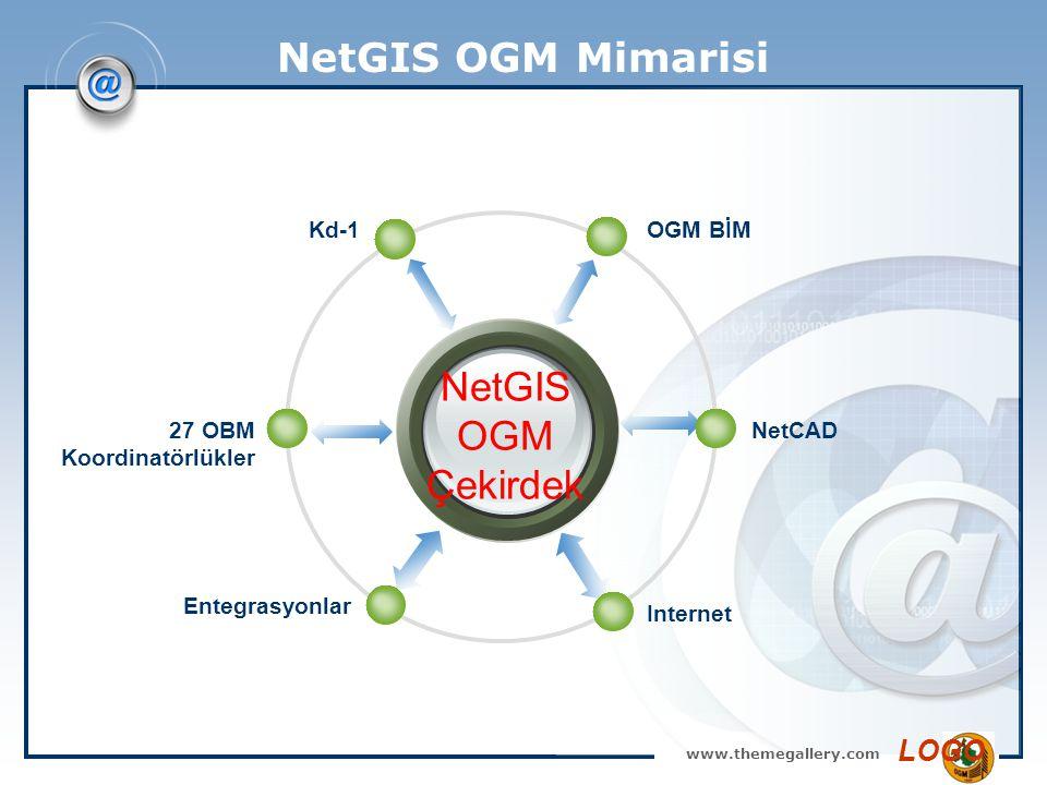www.themegallery.com LOGO NetGIS OGM Mimarisi NetGIS OGM Çekirdek OGM BİMKd-1 NetCAD Internet 27 OBM Koordinatörlükler Entegrasyonlar
