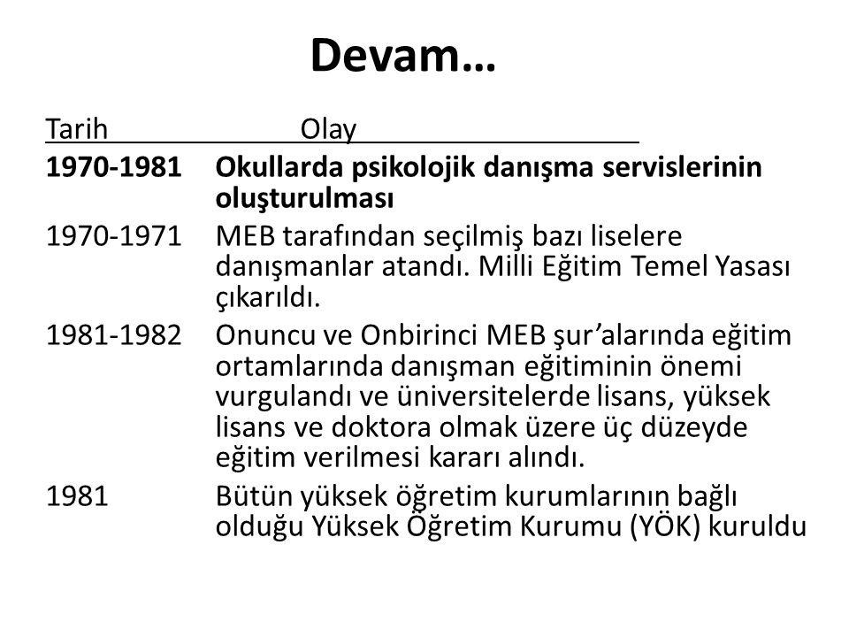 Devam… TarihOlay 1970-1981Okullarda psikolojik danışma servislerinin oluşturulması 1970-1971MEB tarafından seçilmiş bazı liselere danışmanlar atandı.