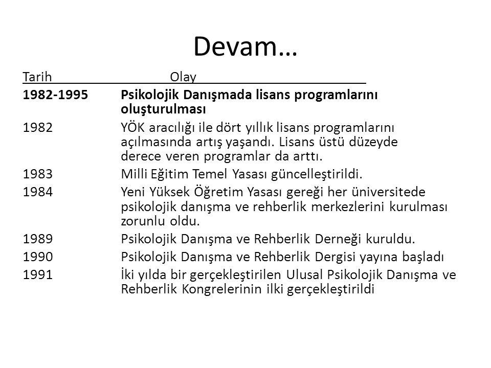 Devam… TarihOlay 1982-1995 Psikolojik Danışmada lisans programlarını oluşturulması 1982YÖK aracılığı ile dört yıllık lisans programlarını açılmasında