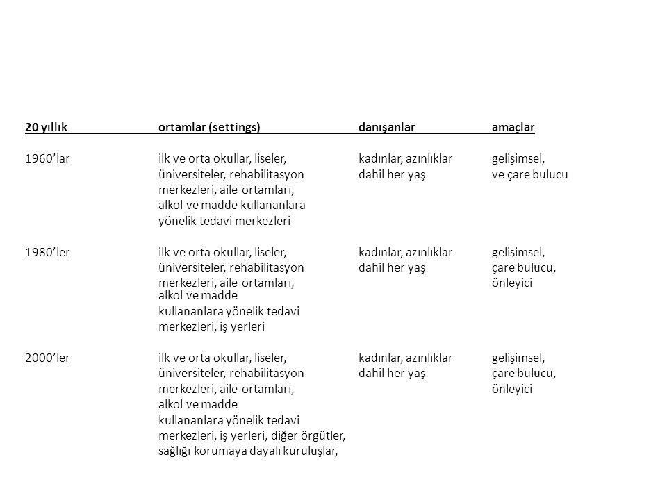 Devam TarihOlay 1995- günümüzeOkullara psikolojik danışman atanması ve standartlaşma ile ilgili ilk yayınların ve dernek çabalarının başlaması Derneğin öncülüğünde mesleki standartlar için etik standartlar oluşturuldu.