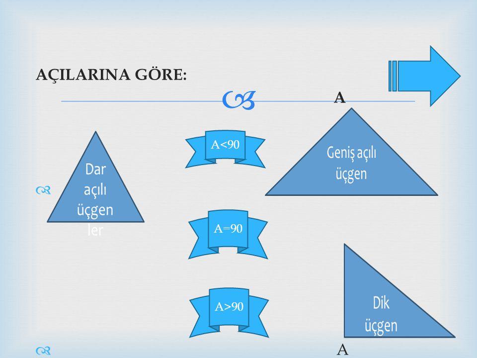  AÇILARINA GÖRE: A   A A>90 A<90 A=90
