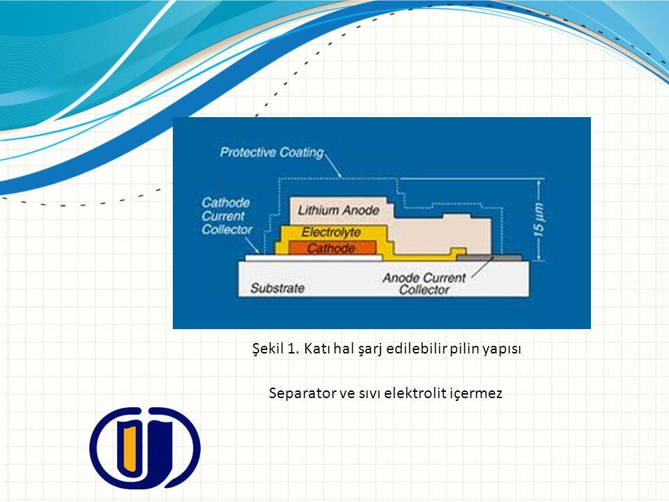 Şekil 1. Katı hal şarj edilebilir pilin yapısı Separator ve sıvı elektrolit içermez