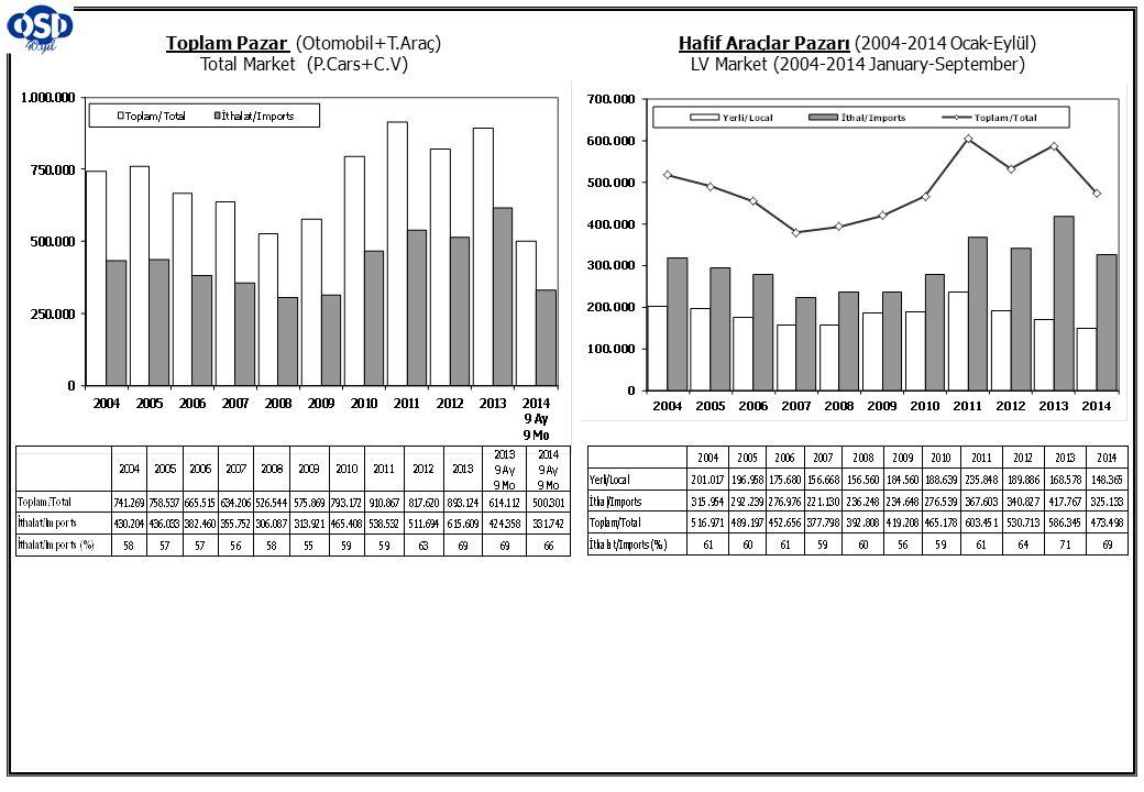 Toplam Pazar (Otomobil+T.Araç) Total Market (P.Cars+C.V) Hafif Araçlar Pazarı (2004-2014 Ocak-Eylül) LV Market (2004-2014 January-September)