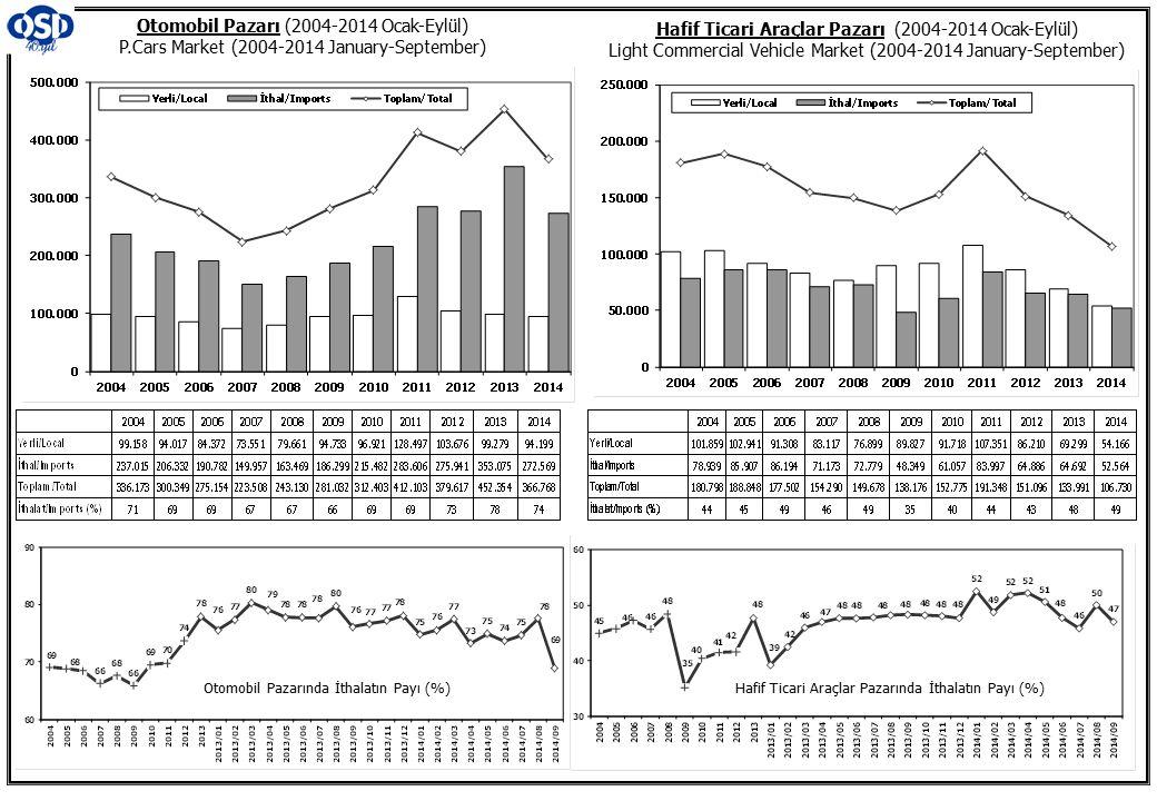 Otomobil Pazarı (2004-2014 Ocak-Eylül) P.Cars Market (2004-2014 January-September) Hafif Ticari Araçlar Pazarı (2004-2014 Ocak-Eylül) Light Commercial Vehicle Market (2004-2014 January-September) Otomobil Pazarında İthalatın Payı (%) Hafif Ticari Araçlar Pazarında İthalatın Payı (%)