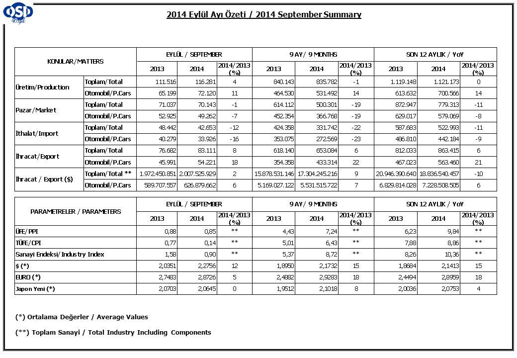 2014 Eylül Ayı Özeti / 2014 September Summary (*) Ortalama Değerler / Average Values (**) Toplam Sanayi / Total Industry Including Components