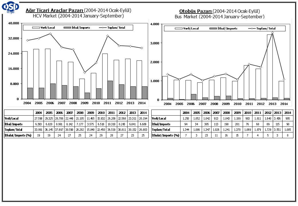 Otobüs Pazarı (2004-2014 Ocak-Eylül) Bus Market (2004-2014 January-September) Ağır Ticari Araçlar Pazarı (2004-2014 Ocak-Eylül) HCV Market (2004-2014 January-September)