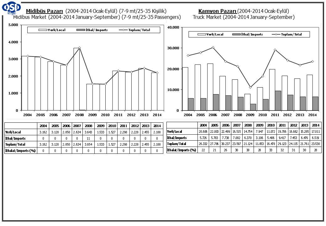 Kamyon Pazarı (2004-2014 Ocak-Eylül) Truck Market (2004-2014 January-September) Midibüs Pazarı (2004-2014 Ocak-Eylül) (7-9 mt/25-35 Kişilik) Midibus Market (2004-2014 January-September) (7-9 mt/25-35 Passengers)