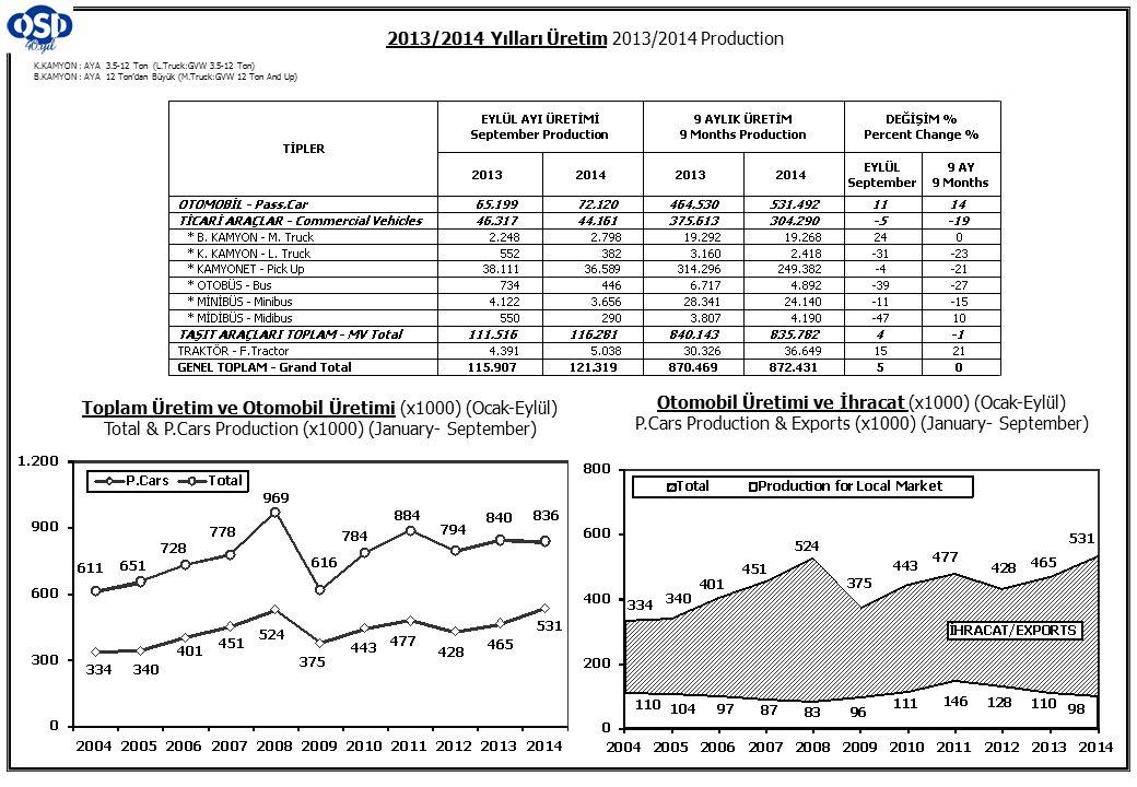 K.KAMYON : AYA 3.5-12 Ton (L.Truck:GVW 3.5-12 Ton) B.KAMYON : AYA 12 Ton'dan Büyük (M.Truck:GVW 12 Ton And Up) 2013/2014 Yılları Üretim 2013/2014 Production Toplam Üretim ve Otomobil Üretimi (x1000) (Ocak-Eylül) Total & P.Cars Production (x1000) (January- September) Otomobil Üretimi ve İhracat (x1000) (Ocak-Eylül) P.Cars Production & Exports (x1000) (January- September)