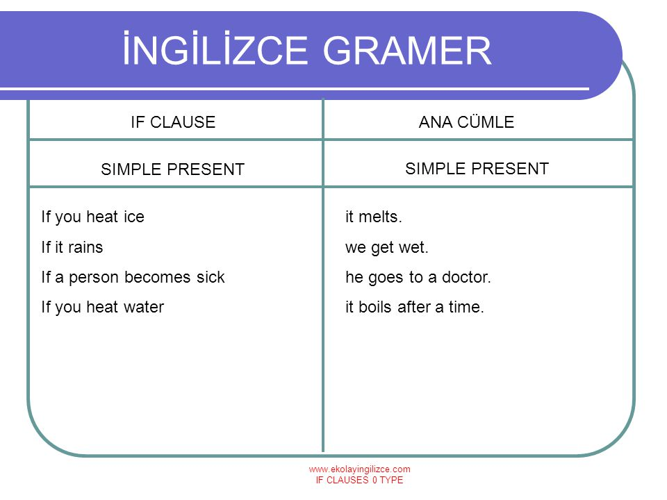 www.ekolayingilizce.com IF CLAUSES 0 TYPE İNGİLİZCE GRAMER IF CLAUSEANA CÜMLE SIMPLE PRESENT If you heat ice If it rains If a person becomes sick If y