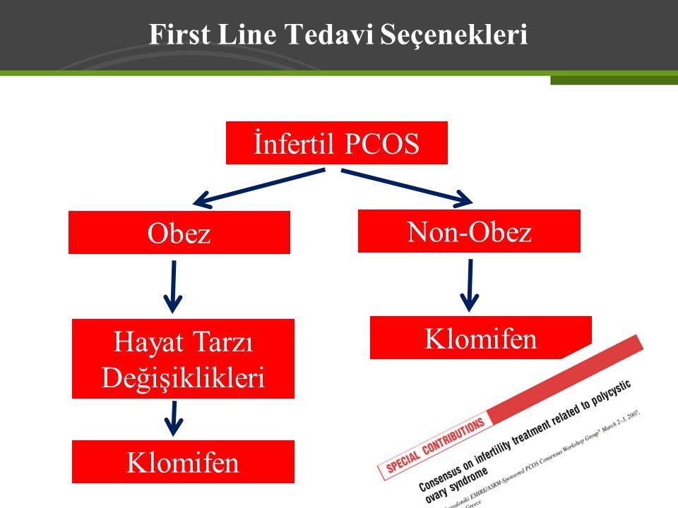 First Line Tedavi Seçenekleri İnfertil PCOS Non-Obez Obez Hayat Tarzı Değişiklikleri Klomifen