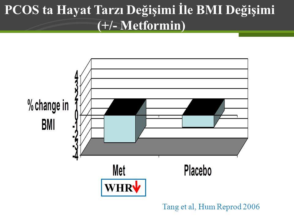 Tang et al, Hum Reprod 2006 PCOS ta Hayat Tarzı Değişimi İle BMI Değişimi (+/- Metformin) WHR