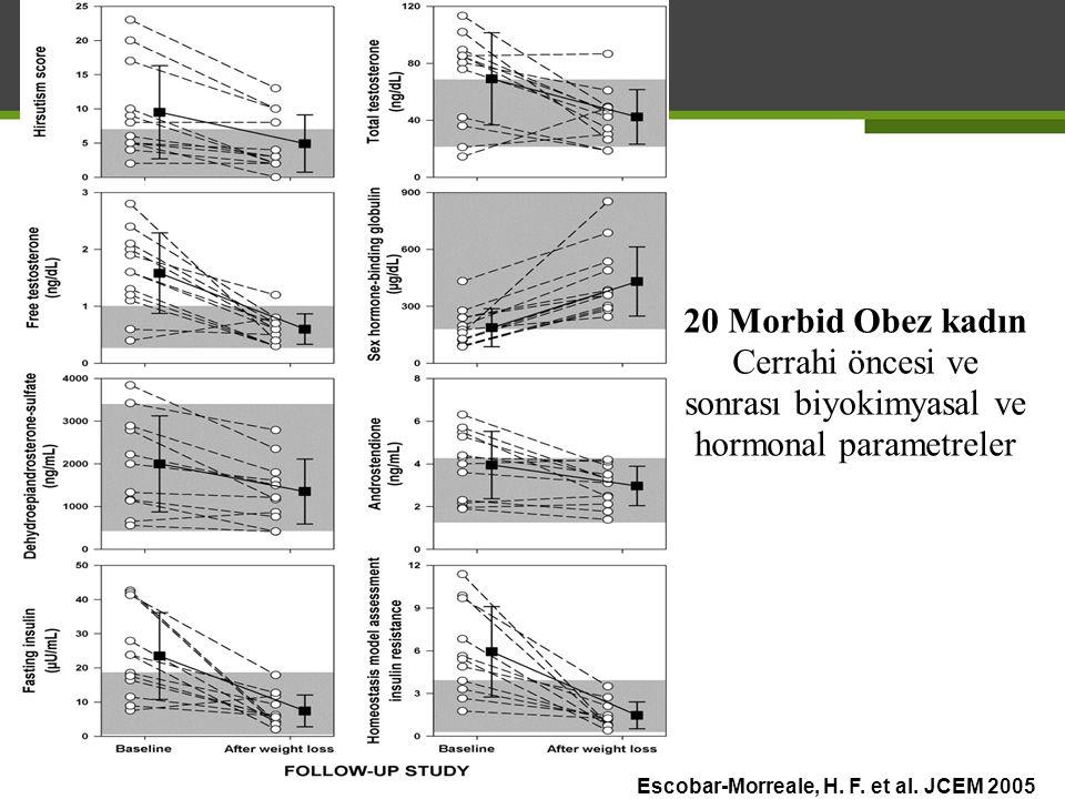 Escobar-Morreale, H. F. et al. JCEM 2005 20 Morbid Obez kadın Cerrahi öncesi ve sonrası biyokimyasal ve hormonal parametreler