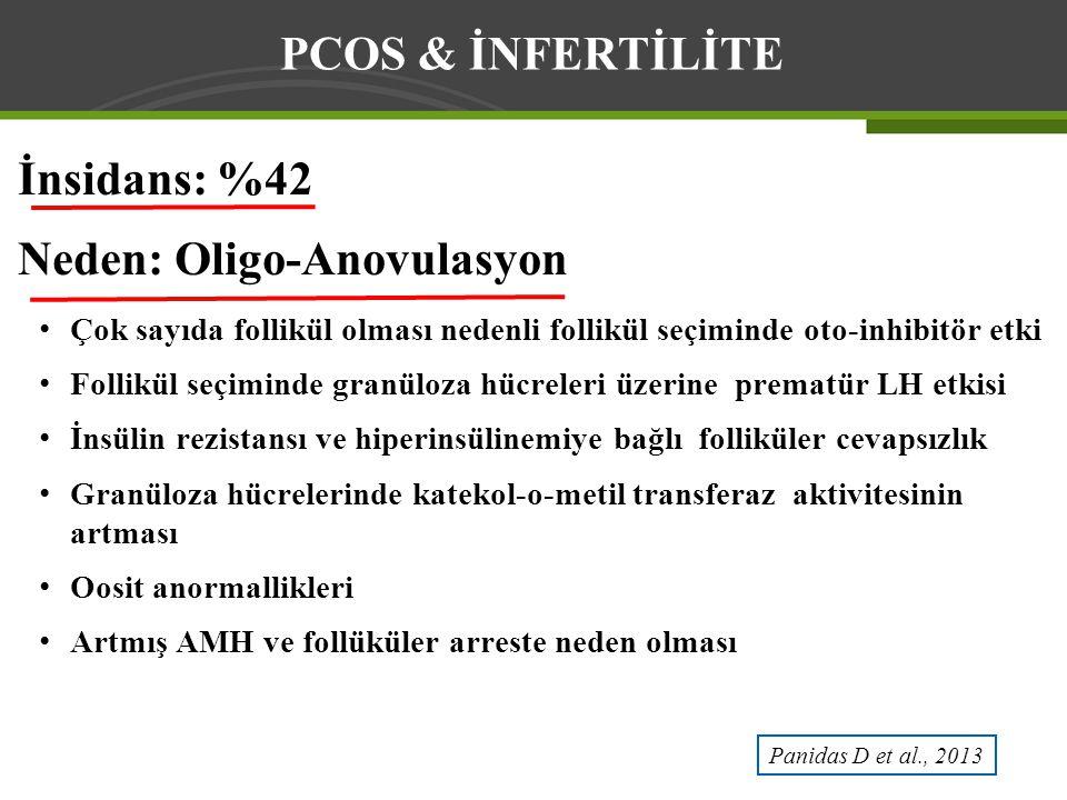 İnsidans: %42 Neden: Oligo-Anovulasyon Çok sayıda follikül olması nedenli follikül seçiminde oto-inhibitör etki Follikül seçiminde granüloza hücreleri