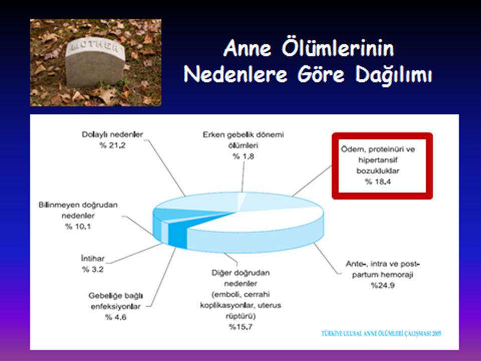 Preeklampsi Tanı Kriterleri: *Hafif Preeklampsi: HT (>140/90 mmHg) Proteinüri (>300 mg/gün)