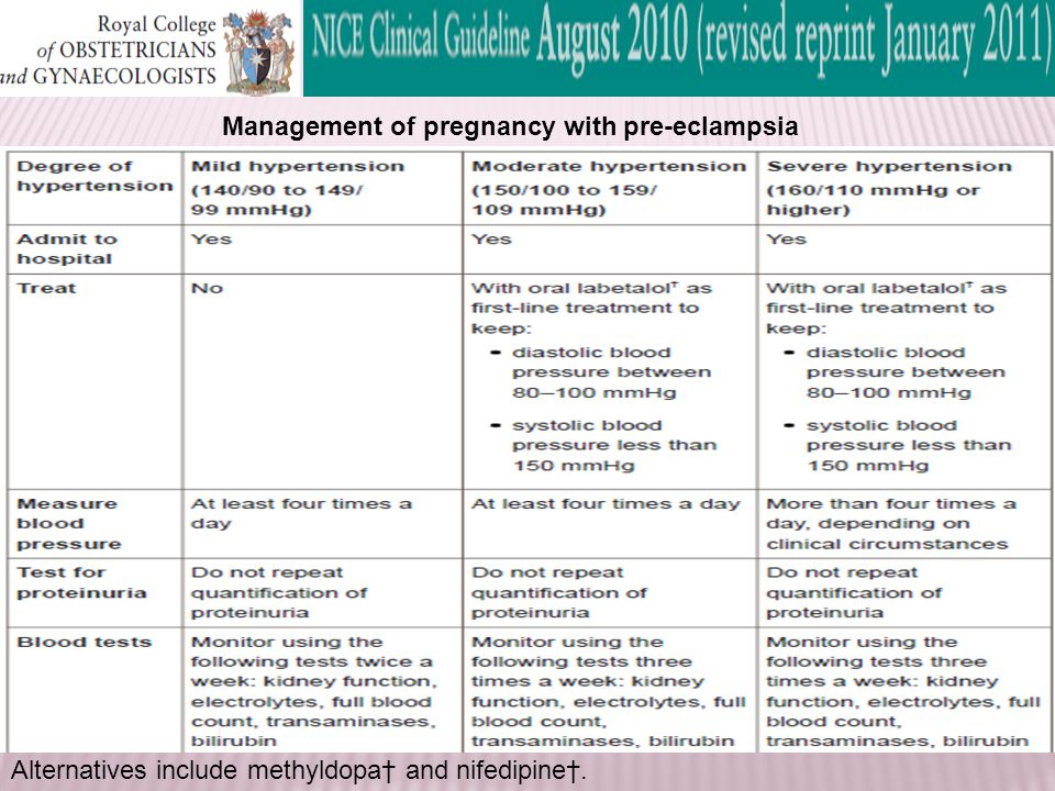 Management of pregnancy with pre-eclampsia Alternatives include methyldopa† and nifedipine†.