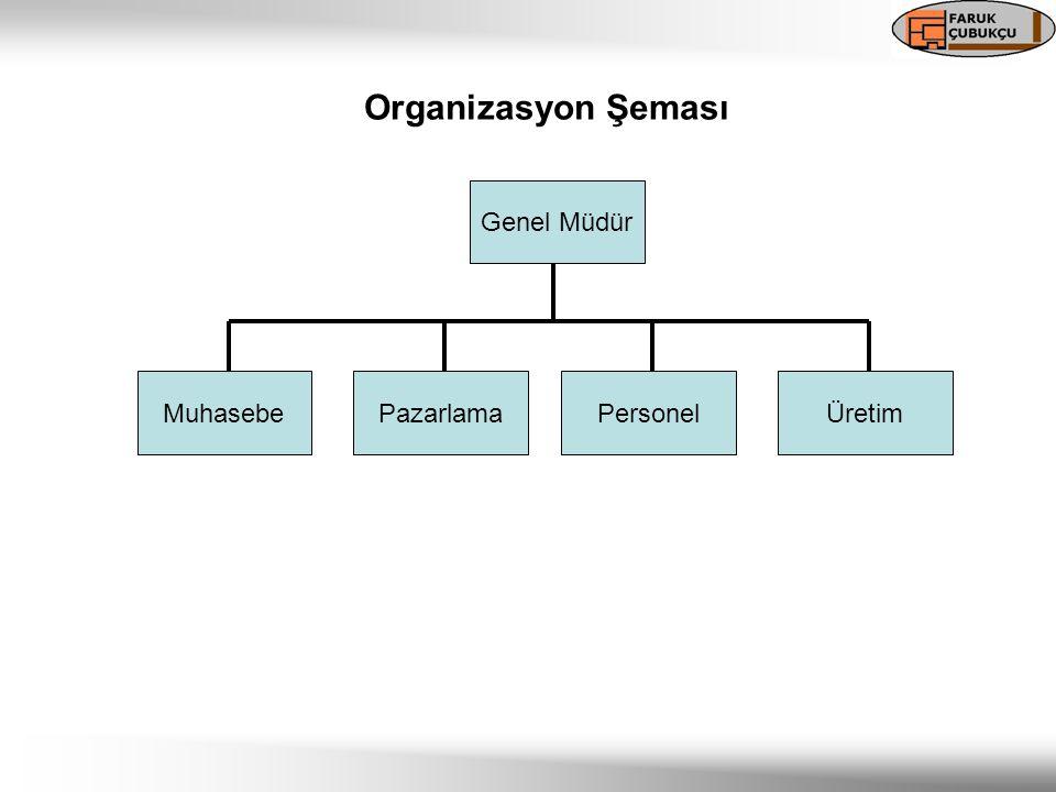 Genel Müdür MuhasebePazarlamaPersonelÜretim Organizasyon Şeması