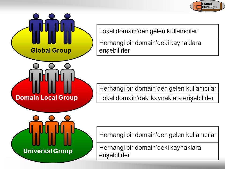 Lokal domain'den gelen kullanıcılar Herhangi bir domain'deki kaynaklara erişebilirler Global Group Domain Local Group Universal Group Herhangi bir domain'den gelen kullanıcılar Lokal domain'deki kaynaklara erişebilirler Herhangi bir domain'den gelen kullanıcılar Herhangi bir domain'deki kaynaklara erişebilirler