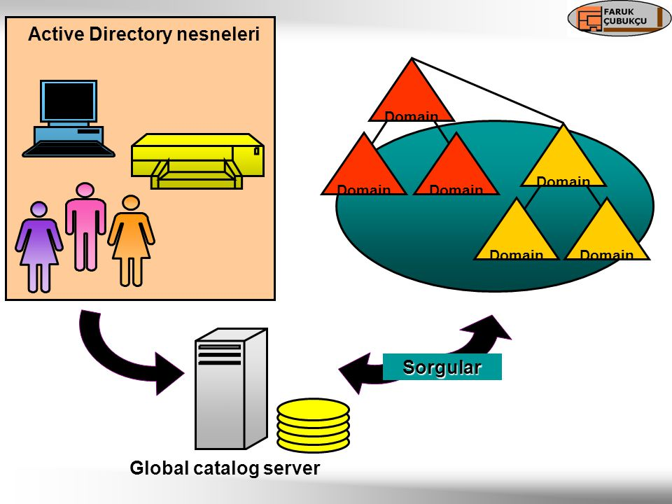 Active Directory nesneleri Global catalog server Domain Sorgular