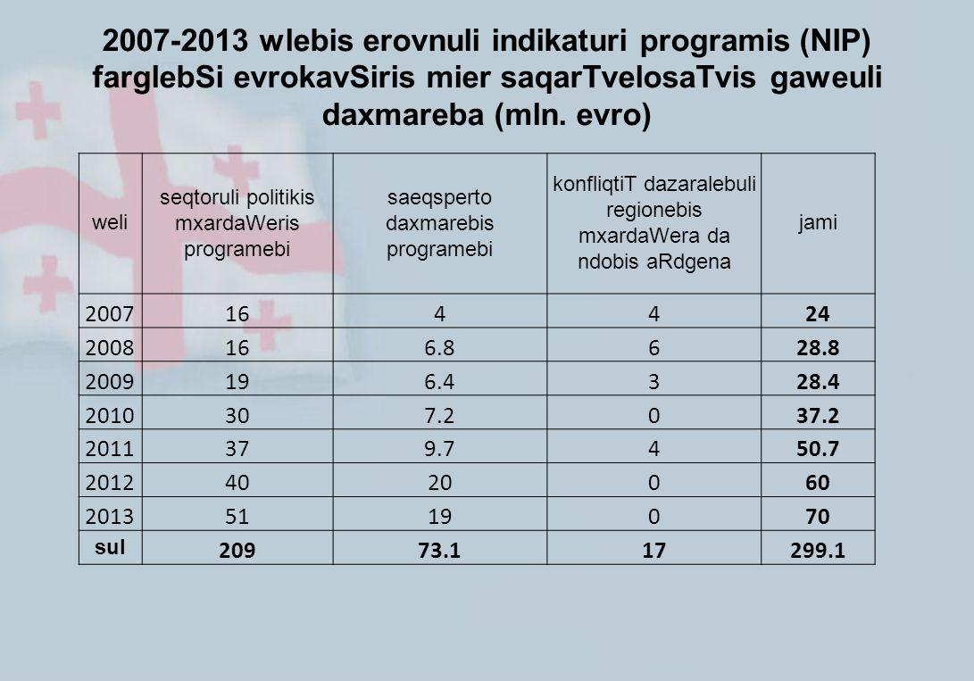 2007-2013 wlebis erovnuli indikaturi programis (NIP) farglebSi evrokavSiris mier saqarTvelosaTvis gaweuli daxmareba (mln. evro) weli seqtoruli politik