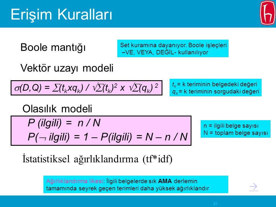 23 Erişim Kuralları Boole mantığı Vektör uzayı modeli Olasılık modeli  (D,Q) =  (t k xq k ) /  (t k ) 2 x  (q k ) 2 P (ilgili) = n / N P(  ilgili) = 1 – P(ilgili) = N – n / N t k = k teriminin belgedeki değeri q k = k teriminin sorgudaki değeri n = ilgili belge sayısı N = toplam belge sayısı Ağırlıklandırma ilkesi: İlgili belgelerde sık AMA derlemin tamamında seyrek geçen terimleri daha yüksek ağırlıklandır İstatistiksel ağırlıklandırma (tf*idf) Set kuramına dayanıyor.