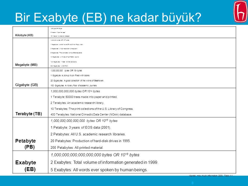 8 Bir Exabyte (EB) ne kadar büyük? Kilobyte (KB) 1,000 bytes OR 10 3 bytes 2 Kilobytes: A Typewritten page. 100 Kilobytes: A low-resolution photograph