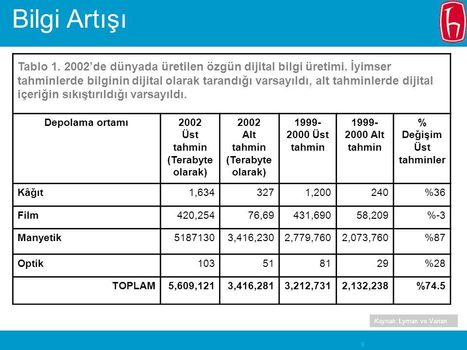 9 Tablo 1. 2002'de dünyada üretilen özgün dijital bilgi üretimi.