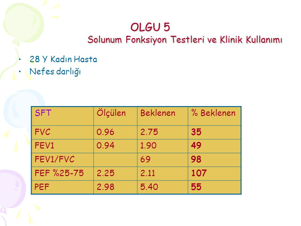 OLGU 5 Solunum Fonksiyon Testleri ve Klinik Kullanımı 28 Y Kadın Hasta Nefes darlığı SFTÖlçülenBeklenen% Beklenen FVC0.962.7535 FEV10.941.9049 FEV1/FVC6998 FEF %25-752.252.11107 PEF2.985.4055