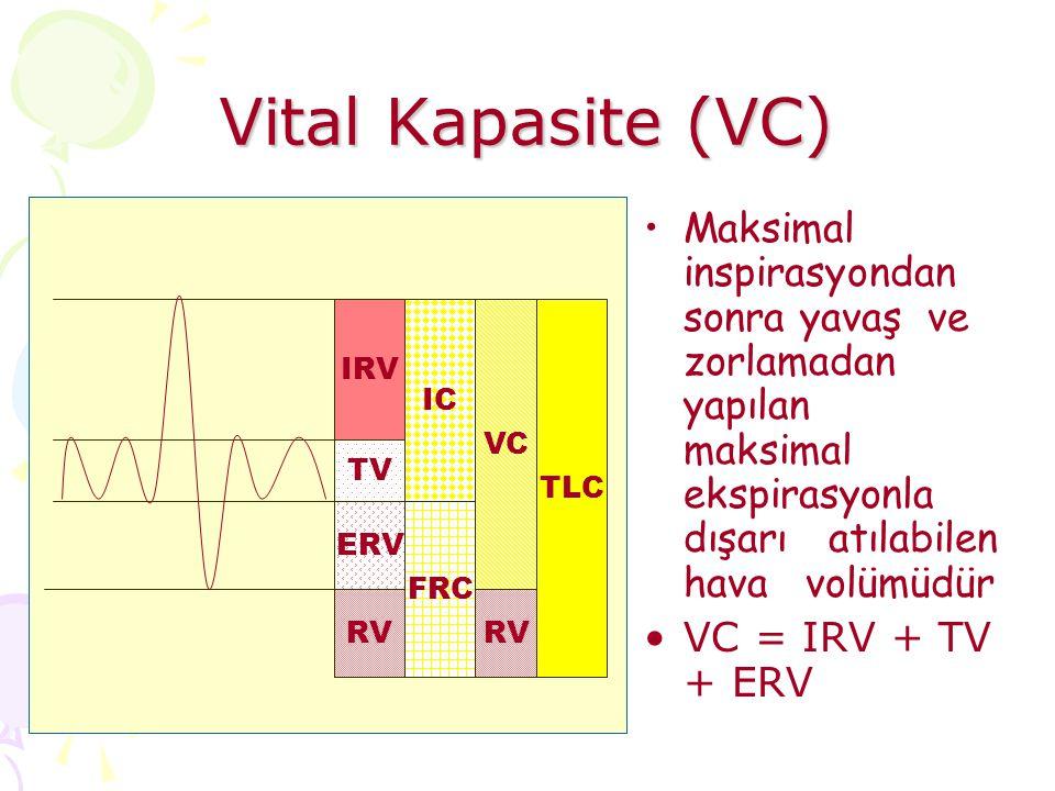 Vital Kapasite (VC) IRV TV ERV Maksimal inspirasyondan sonra yavaş ve zorlamadan yapılan maksimal ekspirasyonla dışarı atılabilen hava volümüdür VC = IRV + TV + ERV RV IC FRC VC TLC RV