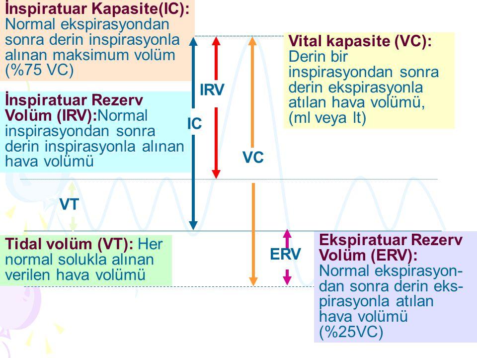 Vital kapasite (VC): Derin bir inspirasyondan sonra derin ekspirasyonla atılan hava volümü, (ml veya lt) VC VT Tidal volüm (VT): Her normal solukla alınan verilen hava volümü Ekspiratuar Rezerv Volüm (ERV): Normal ekspirasyon- dan sonra derin eks- pirasyonla atılan hava volümü (%25VC) İnspiratuar Kapasite(IC): Normal ekspirasyondan sonra derin inspirasyonla alınan maksimum volüm (%75 VC) IRV Normal inspirasyondan sonra derin inspirasyonla alınan hava volümü İnspiratuar Rezerv Volüm (IRV):Normal inspirasyondan sonra derin inspirasyonla alınan hava volümü IC ERV