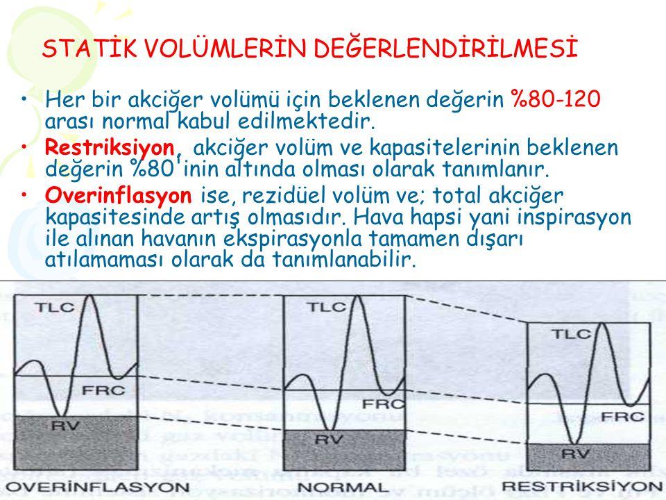 Her bir akciğer volümü için beklenen değerin %80-120 arası normal kabul edilmektedir. Restriksiyon, akciğer volüm ve kapasitelerinin beklenen değerin