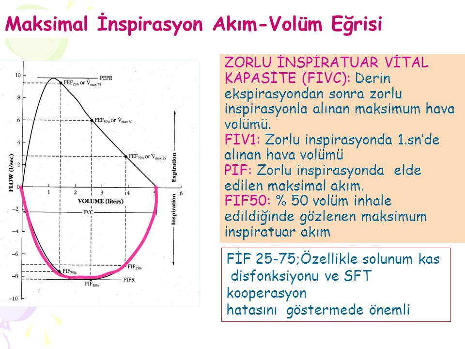 ZORLU İNSPİRATUAR VİTAL KAPASİTE (FIVC): Derin ekspirasyondan sonra zorlu inspirasyonla alınan maksimum hava volümü. FIV1: Zorlu inspirasyonda 1.sn'de