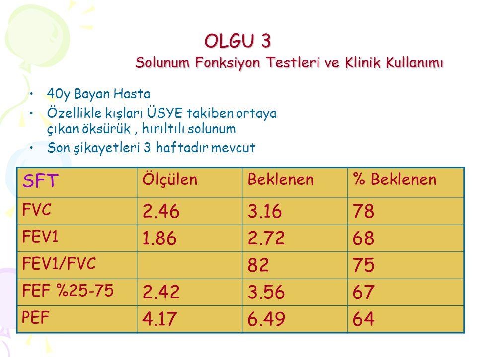 OLGU 3 Solunum Fonksiyon Testleri ve Klinik Kullanımı 40y Bayan Hasta Özellikle kışları ÜSYE takiben ortaya çıkan öksürük, hırıltılı solunum Son şikayetleri 3 haftadır mevcut SFT ÖlçülenBeklenen% Beklenen FVC 2.463.1678 FEV1 1.862.7268 FEV1/FVC 8275 FEF %25-75 2.423.5667 PEF 4.176.4964