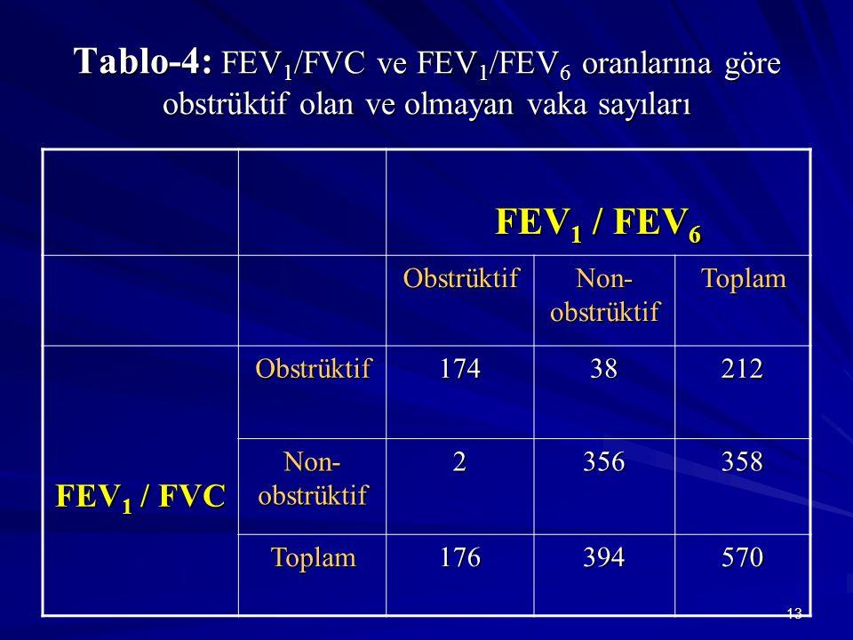 13 Tablo-4: FEV 1 /FVC ve FEV 1 /FEV 6 oranlarına göre obstrüktif olan ve olmayan vaka sayıları FEV 1 / FEV 6 Obstrüktif Non- obstrüktif Toplam FEV 1 / FVC Obstrüktif17438212 Non- obstrüktif 2356358 Toplam176394570