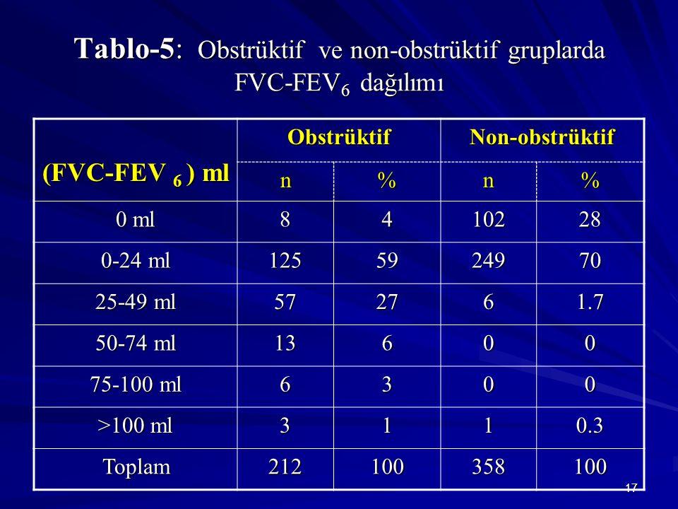 17 Tablo-5: Obstrüktif ve non-obstrüktif gruplarda FVC-FEV 6 dağılımı (FVC-FEV 6 ) ml ObstrüktifNon-obstrüktif n%n% 0 ml 8410228 0-24 ml 1255924970 25-49 ml 572761.7 50-74 ml 13600 75-100 ml 6300 >100 ml 3110.3 Toplam212100358100