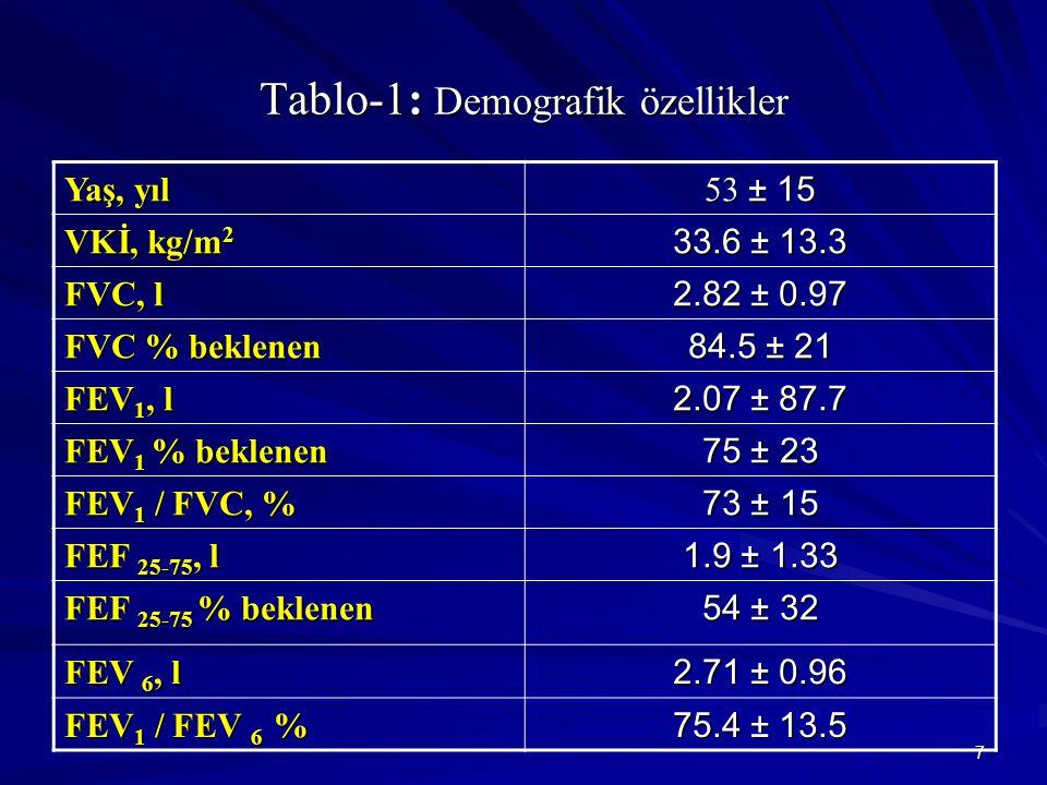 7 Tablo-1: Demografik özellikler Yaş, yıl 53 ± 15 VKİ, kg/m 2 33.6 ± 13.3 FVC, l 2.82 ± 0.97 FVC % beklenen 84.5 ± 21 FEV 1, l 2.07 ± 87.7 FEV 1 % beklenen 75 ± 23 FEV 1 / FVC, % 73 ± 15 FEF 25-75, l 1.9 ± 1.33 FEF 25-75 % beklenen 54 ± 32 FEV 6, l 2.71 ± 0.96 FEV 1 / FEV 6 % 75.4 ± 13.5