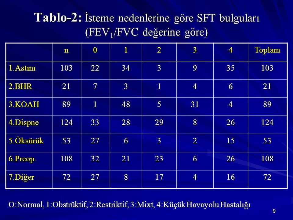 9 Tablo-2: İsteme nedenlerine göre SFT bulguları (FEV 1 /FVC değerine göre) n01234Toplam 1.Astım10322343935103 2.BHR217314621 3.KOAH89148531489 4.Dispne124332829826124 5.Öksürük53276321553 6.Preop.108322123626108 7.Diğer722781741672 O:Normal, 1:Obstrüktif, 2:Restriktif, 3:Mixt, 4:Küçük Havayolu Hastalığı