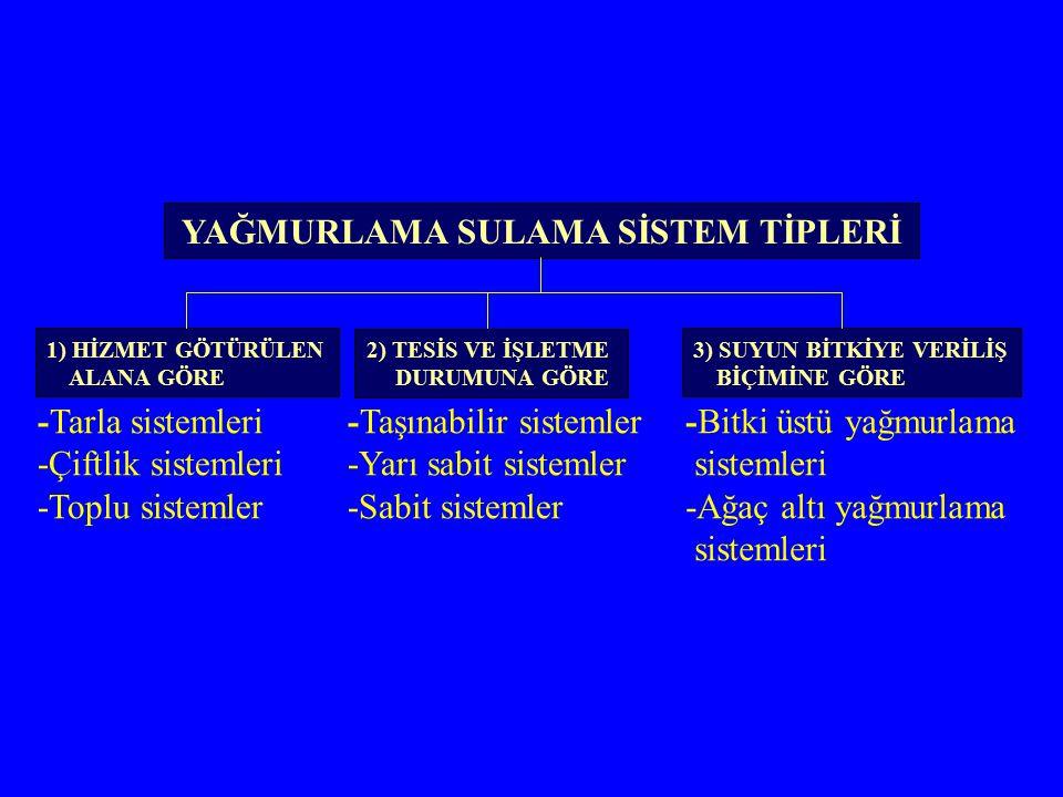 YAĞMURLAMA SULAMA SİSTEM TİPLERİ 1) HİZMET GÖTÜRÜLEN ALANA GÖRE 2) TESİS VE İŞLETME DURUMUNA GÖRE 3) SUYUN BİTKİYE VERİLİŞ BİÇİMİNE GÖRE -Tarla sistemleri -Çiftlik sistemleri -Toplu sistemler -Taşınabilir sistemler -Yarı sabit sistemler -Sabit sistemler -Bitki üstü yağmurlama sistemleri -Ağaç altı yağmurlama sistemleri