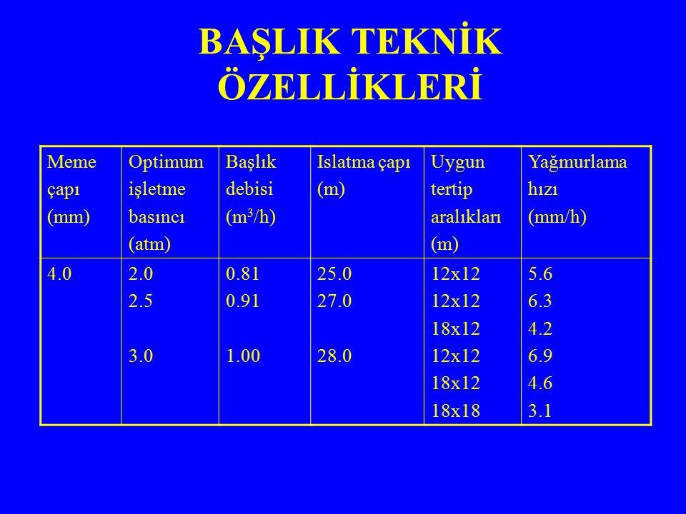 Meme çapı (mm) Optimum işletme basıncı (atm) Başlık debisi (m 3 /h) Islatma çapı (m) Uygun tertip aralıkları (m) Yağmurlama hızı (mm/h) 4.02.0 2.5 3.0 0.81 0.91 1.00 25.0 27.0 28.0 12x12 18x12 12x12 18x12 18x18 5.6 6.3 4.2 6.9 4.6 3.1 BAŞLIK TEKNİK ÖZELLİKLERİ