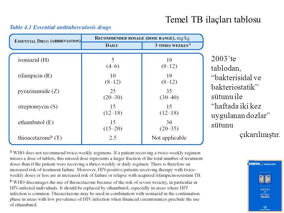 """Temel TB ilaçları tablosu 2003'te tablodan, """"bakterisidal ve bakteriostatik"""" sütunu ile """"haftada iki kez uygulanan dozlar"""" sütunu çıkarılmıştır."""