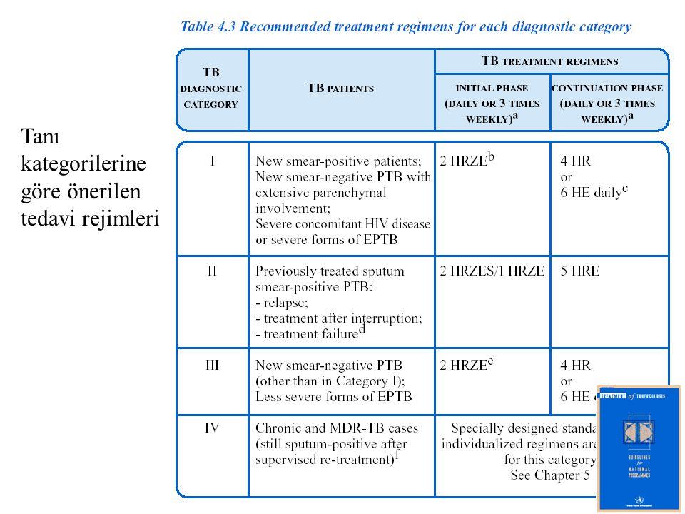 Tanı kategorilerine göre önerilen tedavi rejimleri