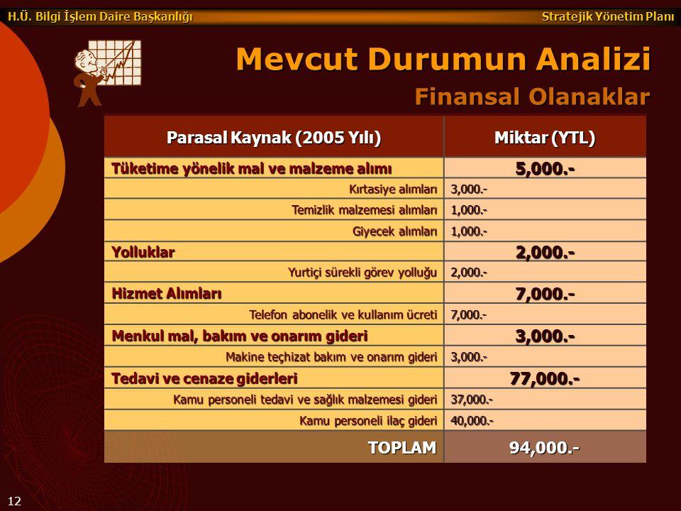 Stratejik Yönetim Planı H.Ü. Bilgi İşlem Daire Başkanlığı 12 Finansal Olanaklar Mevcut Durumun Analizi Parasal Kaynak (2005 Yılı) Miktar (YTL) Tüketim