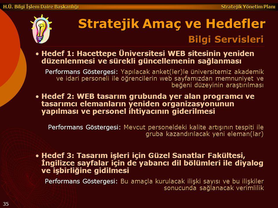 Stratejik Yönetim Planı H.Ü. Bilgi İşlem Daire Başkanlığı 35 Hedef 1: Hacettepe Üniversitesi WEB sitesinin yeniden düzenlenmesi ve sürekli güncellemen