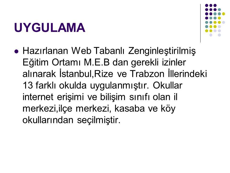 UYGULAMA Hazırlanan Web Tabanlı Zenginleştirilmiş Eğitim Ortamı M.E.B dan gerekli izinler alınarak İstanbul,Rize ve Trabzon İllerindeki 13 farklı okulda uygulanmıştır.